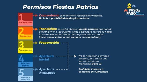 Fiestas Patrias Cuando Y A Que Hora Empieza El Toque De Queda Terra Chile